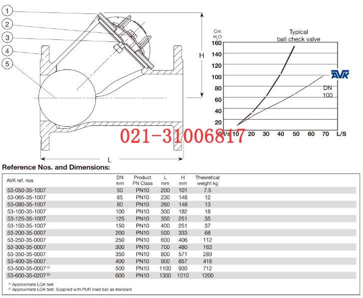 丹麦avk法兰球形止回阀的性能参数: 设计符合  lga 标准 面对面尺寸图片